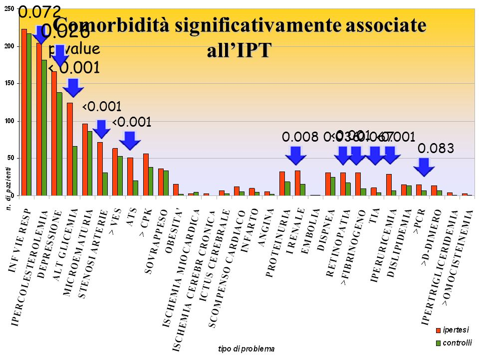 Comorbidità significativamente associate all'IPT