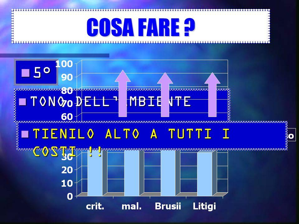 COSA FARE 5° TONO DELL'AMBIENTE TIENILO ALTO A TUTTI I COSTI !!