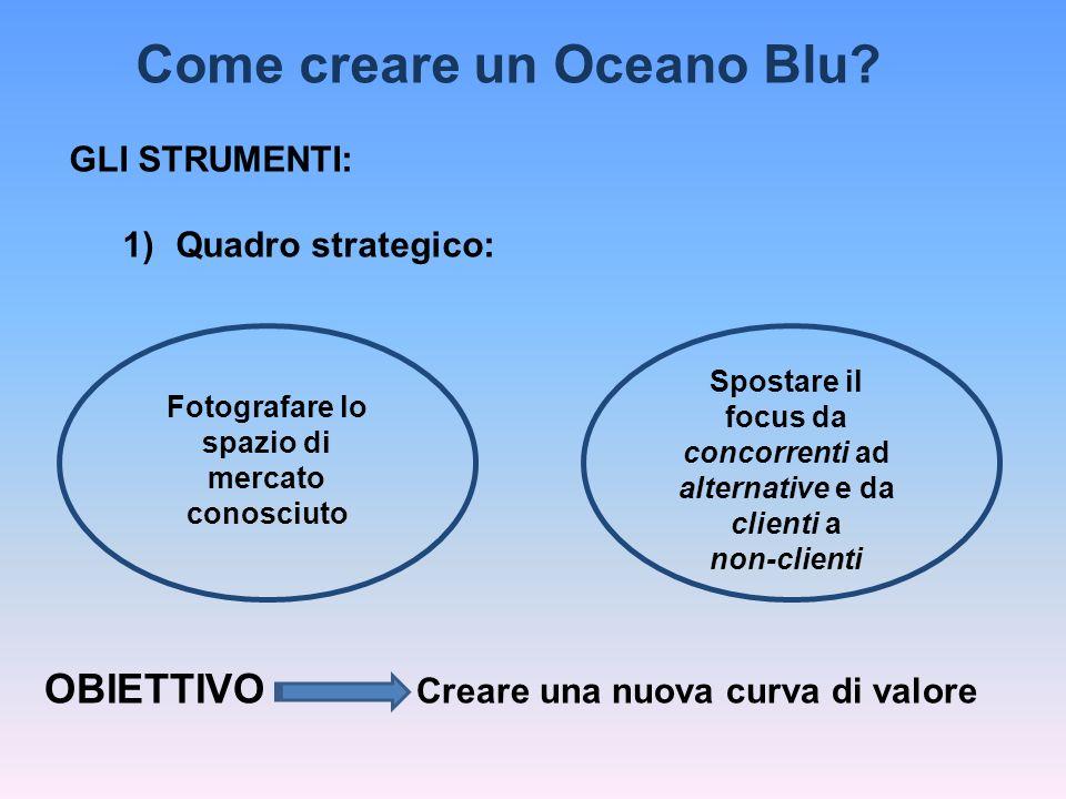Come creare un Oceano Blu Fotografare lo spazio di mercato conosciuto