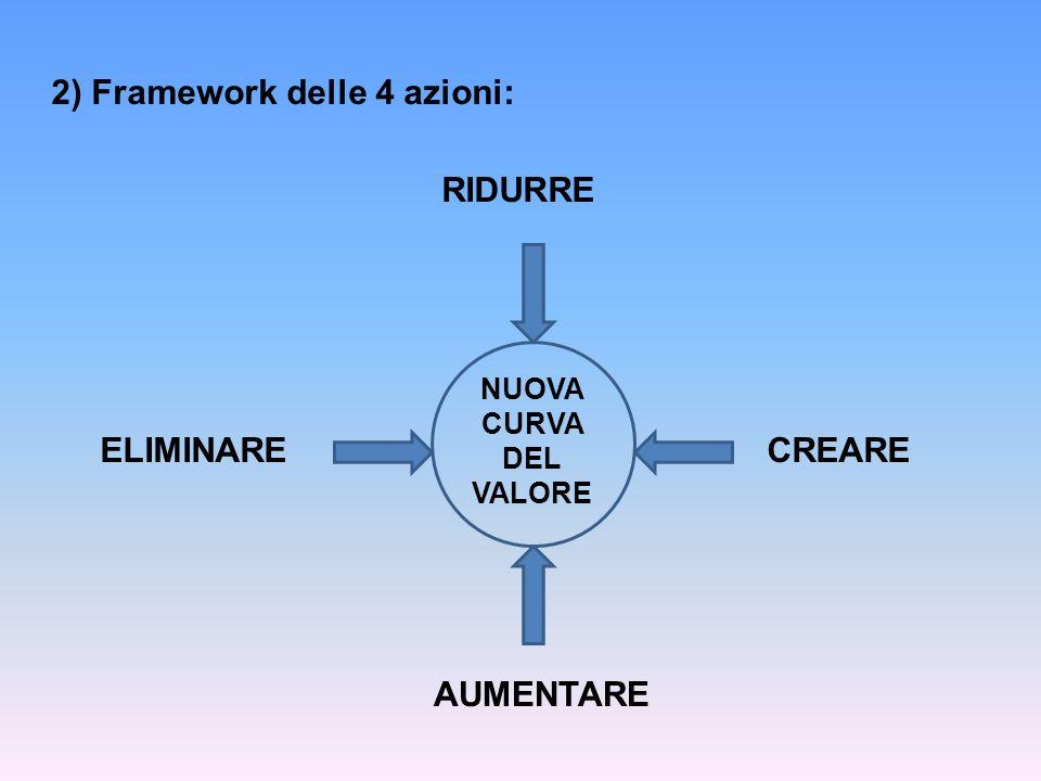 2) Framework delle 4 azioni: