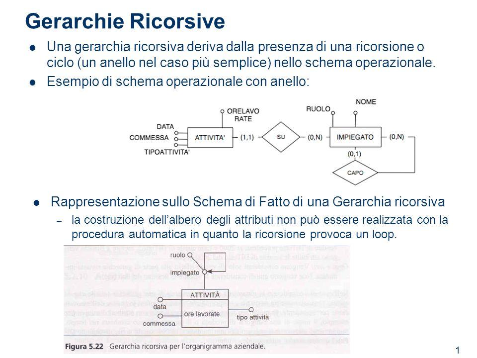 Gerarchie Ricorsive