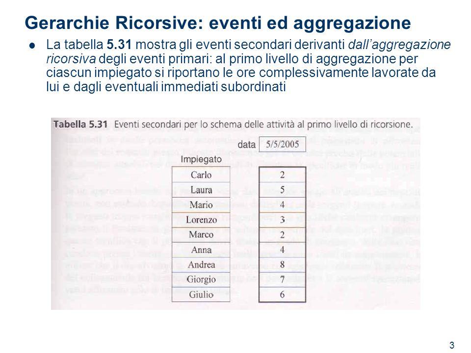 Gerarchie Ricorsive: eventi ed aggregazione