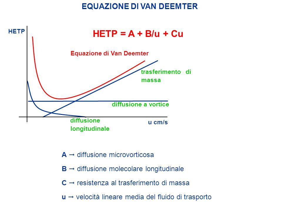 HETP = A + B/u + Cu EQUAZIONE DI VAN DEEMTER