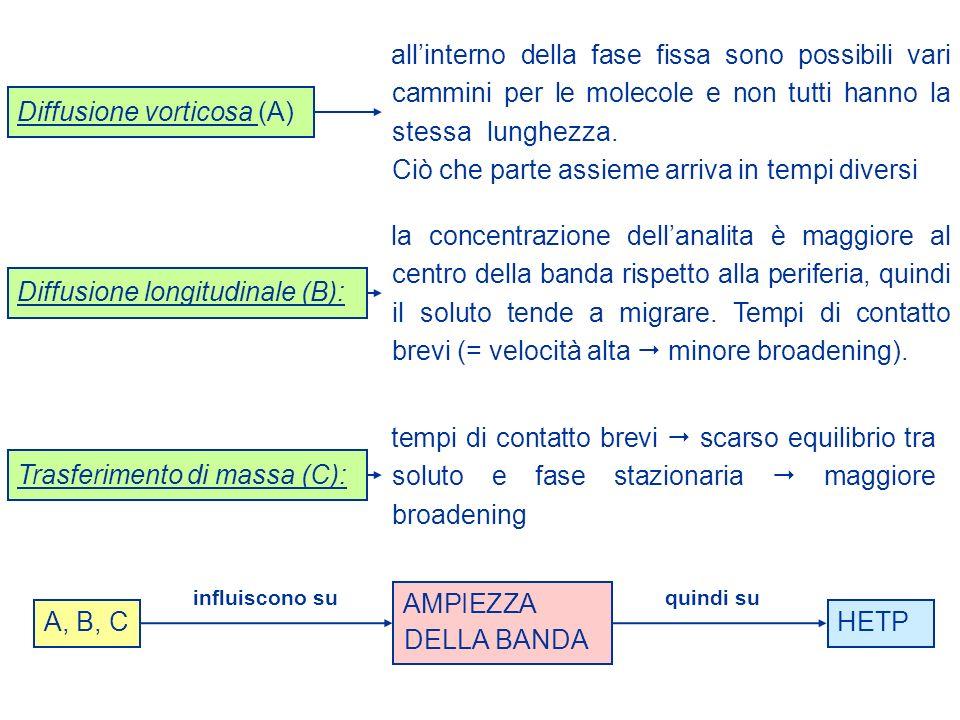 Ciò che parte assieme arriva in tempi diversi Diffusione vorticosa (A)