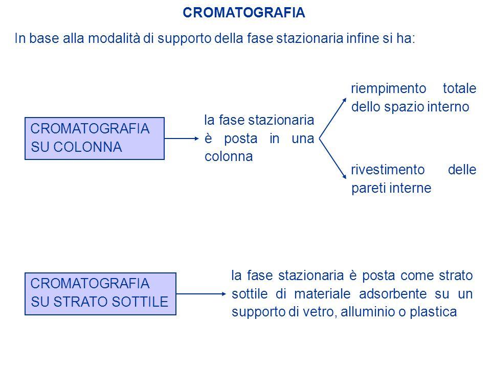 CROMATOGRAFIA In base alla modalità di supporto della fase stazionaria infine si ha: riempimento totale dello spazio interno.