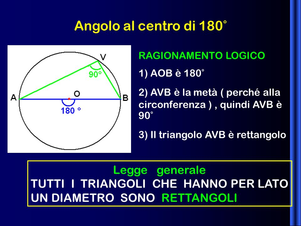 Angolo al centro di 180° Legge generale