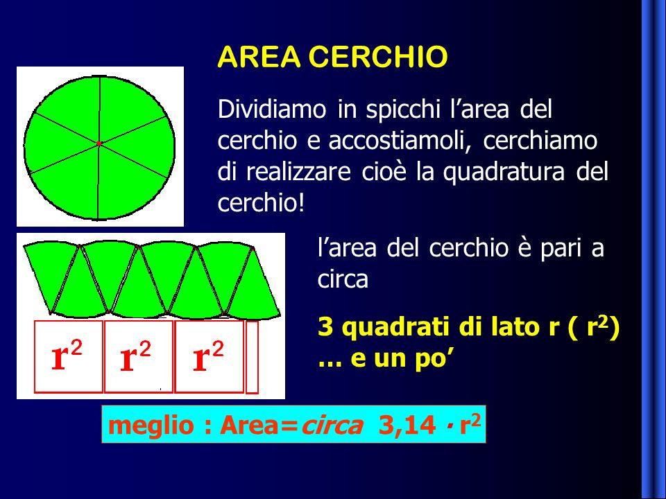 AREA CERCHIO Dividiamo in spicchi l'area del cerchio e accostiamoli, cerchiamo di realizzare cioè la quadratura del cerchio!