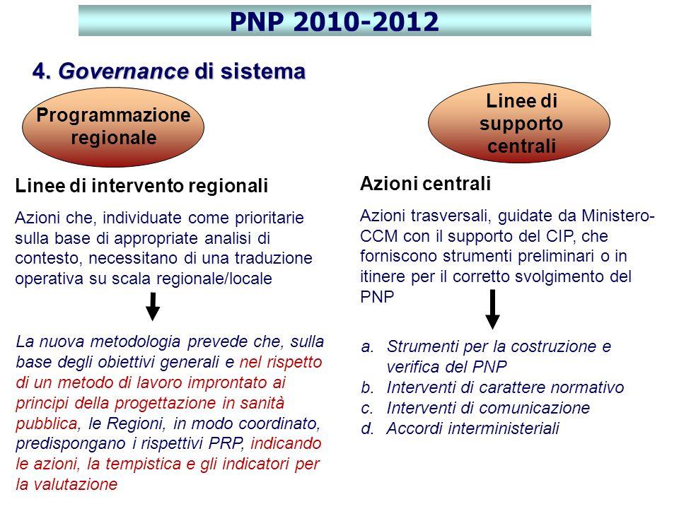 Linee di supporto centrali Programmazione regionale