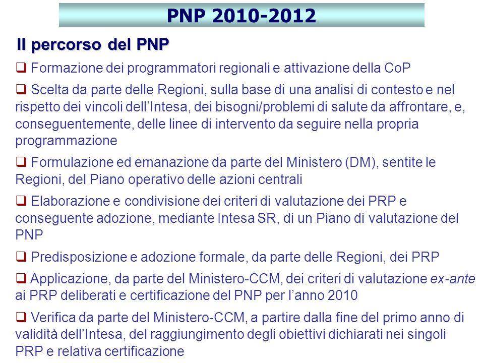 PNP 2010-2012 Il percorso del PNP