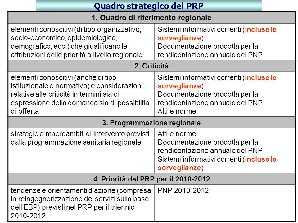 Quadro strategico del PRP