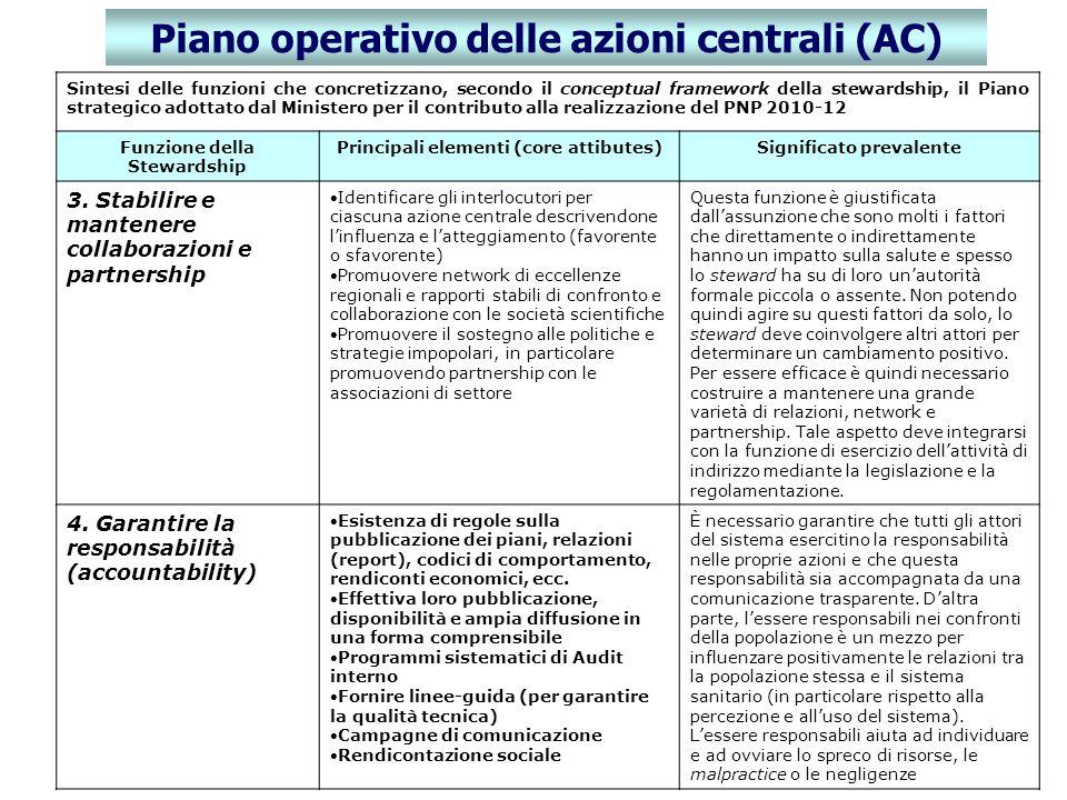 Piano operativo delle azioni centrali (AC)