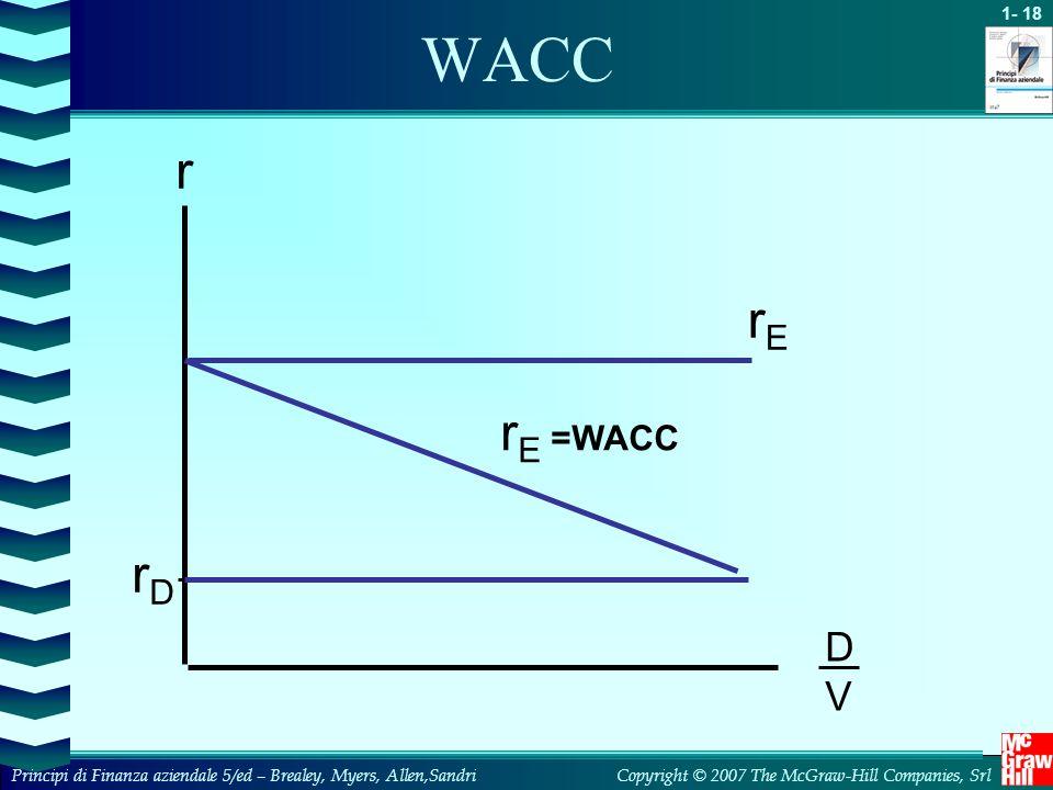 WACC r rE rE =WACC rD D V 8