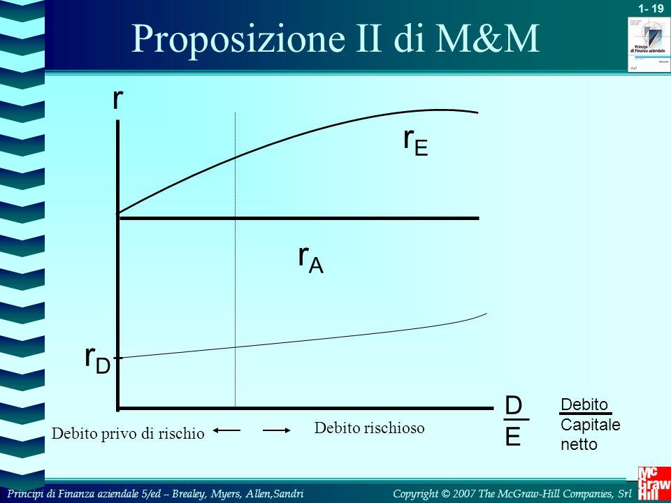 Proposizione II di M&M r rE rA rD D E Debito Capitale netto