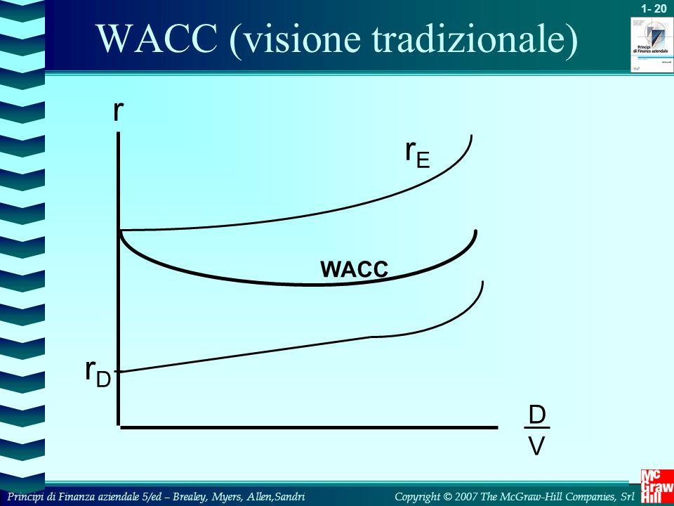 WACC (visione tradizionale)