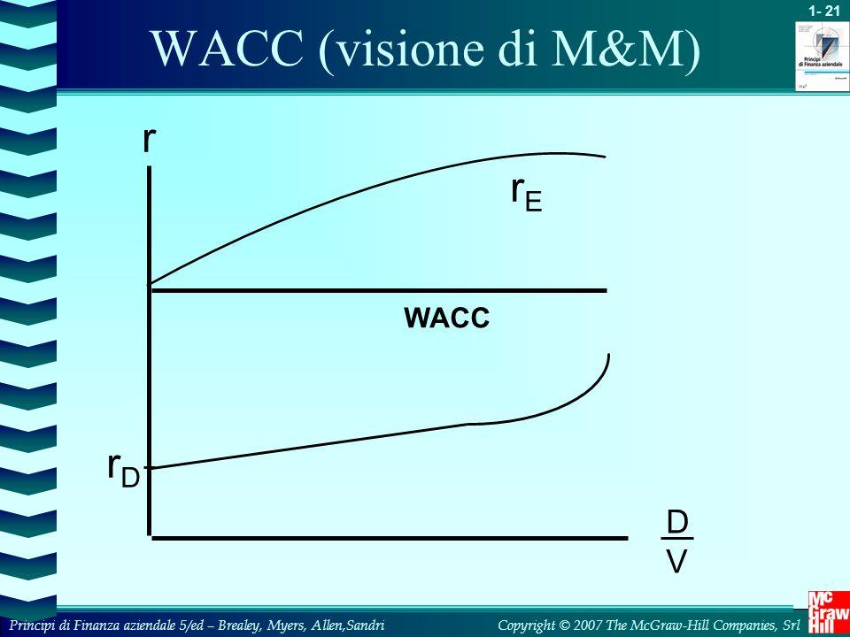 WACC (visione di M&M) r rE WACC rD D V 9