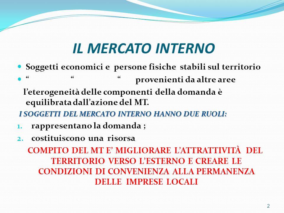 IL MERCATO INTERNO Soggetti economici e persone fisiche stabili sul territorio.