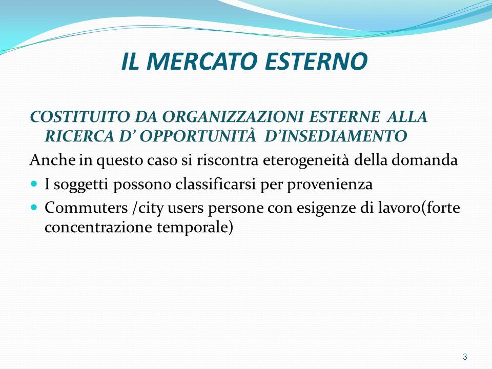 IL MERCATO ESTERNO COSTITUITO DA ORGANIZZAZIONI ESTERNE ALLA RICERCA D' OPPORTUNITÀ D'INSEDIAMENTO.