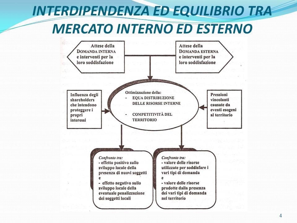 INTERDIPENDENZA ED EQUILIBRIO TRA MERCATO INTERNO ED ESTERNO