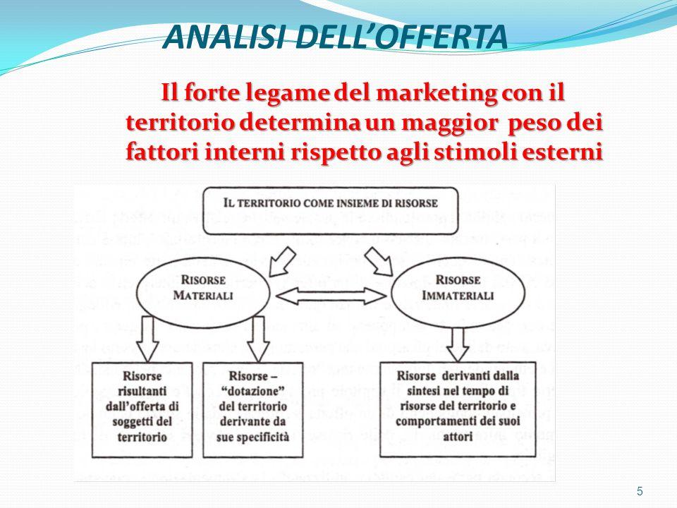 ANALISI DELL'OFFERTA Il forte legame del marketing con il territorio determina un maggior peso dei fattori interni rispetto agli stimoli esterni.