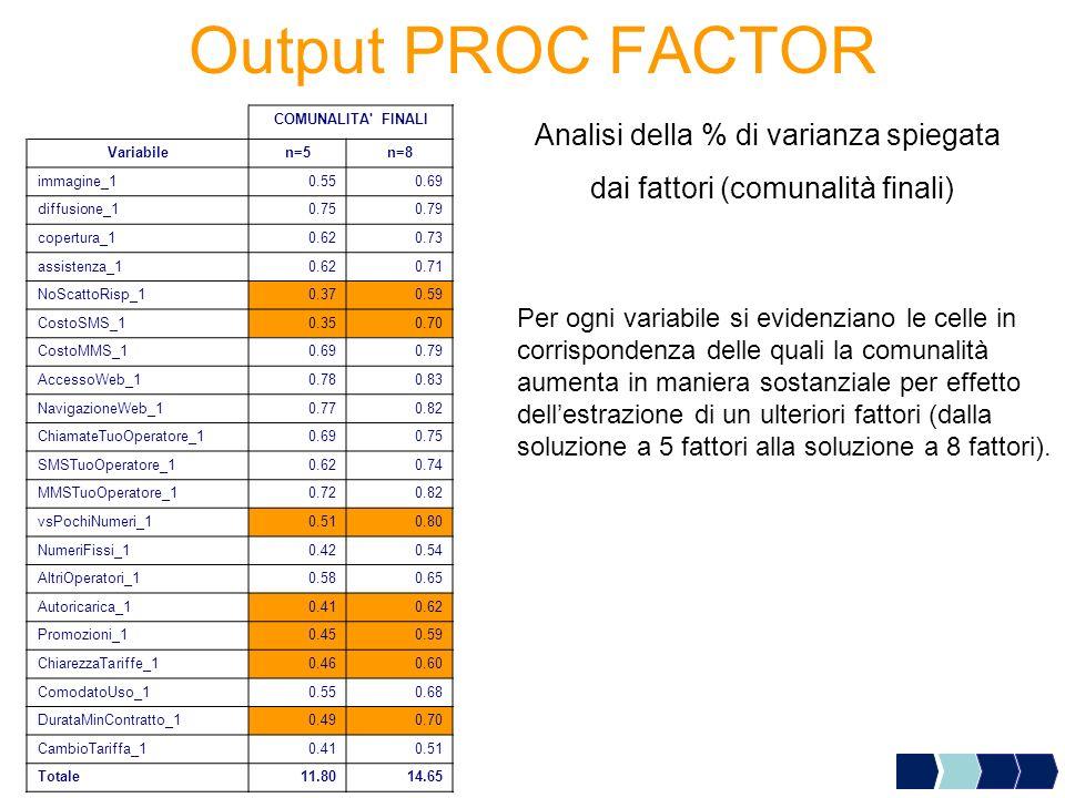 Output PROC FACTOR Analisi della % di varianza spiegata