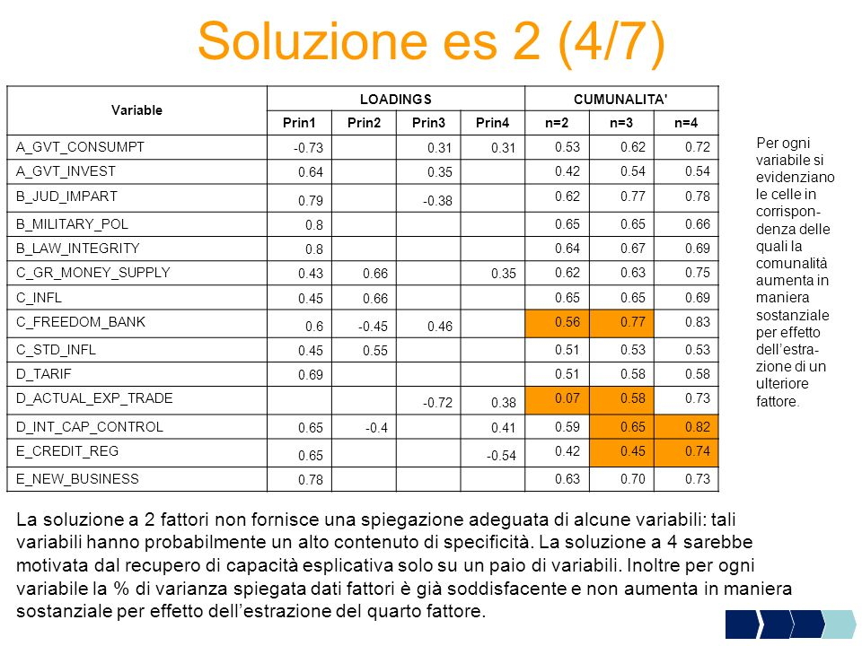 Soluzione es 2 (4/7) Variable. LOADINGS. CUMUNALITA Prin1. Prin2. Prin3. Prin4. n=2. n=3. n=4.
