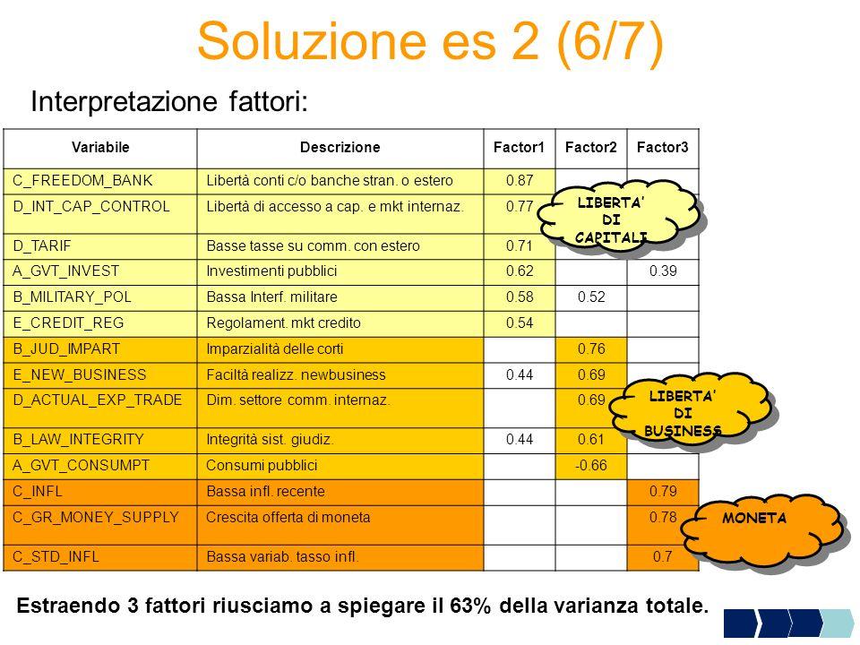 Soluzione es 2 (6/7) Interpretazione fattori: