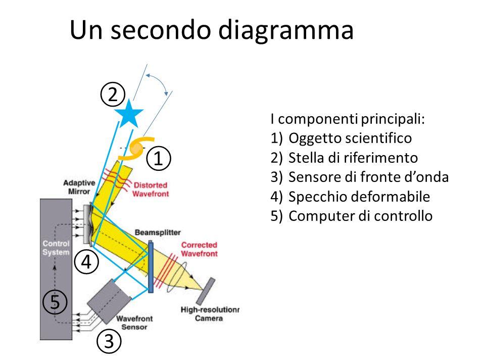 Un secondo diagramma ② ① ④ ⑤ ③ I componenti principali: