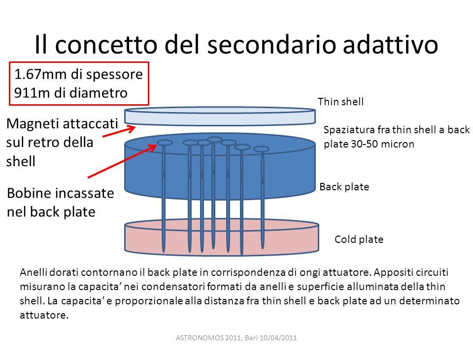 Il concetto del secondario adattivo