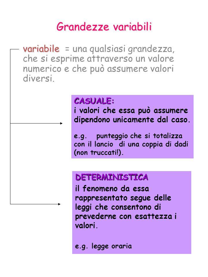 Grandezze variabili variabile = una qualsiasi grandezza, che si esprime attraverso un valore numerico e che può assumere valori diversi.