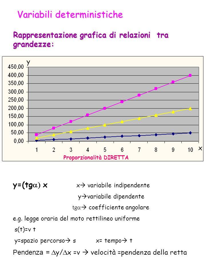 Rappresentazione grafica di relazioni tra grandezze: