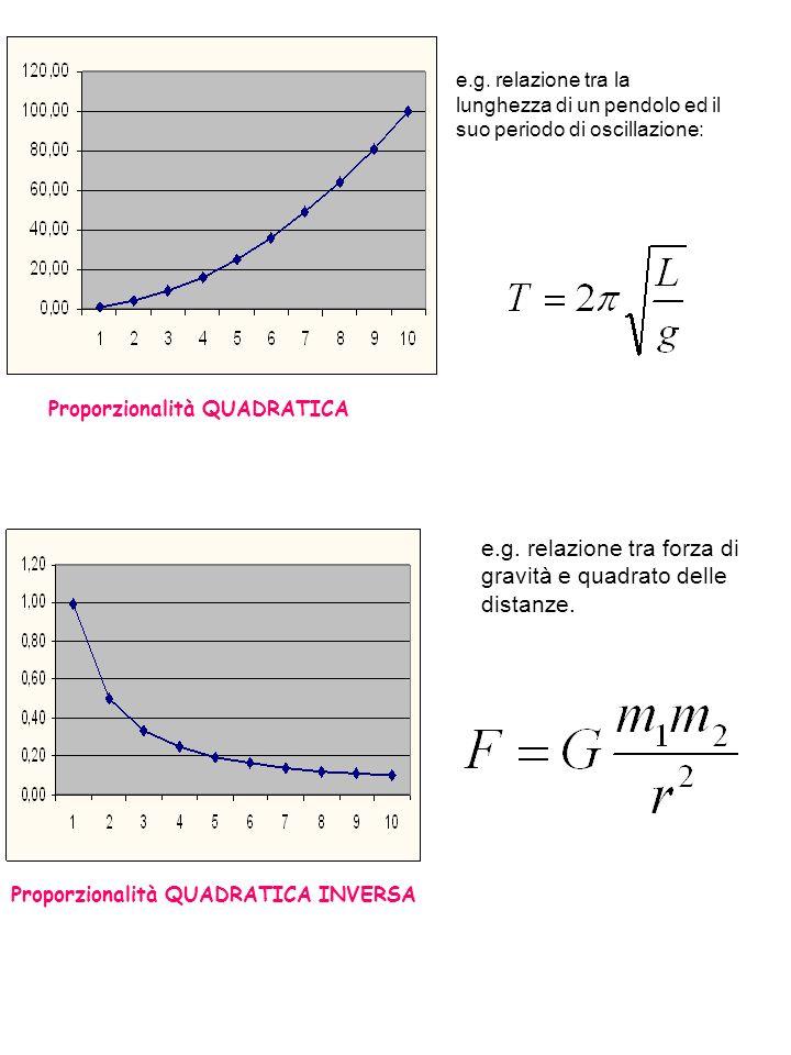 e.g. relazione tra forza di gravità e quadrato delle distanze.