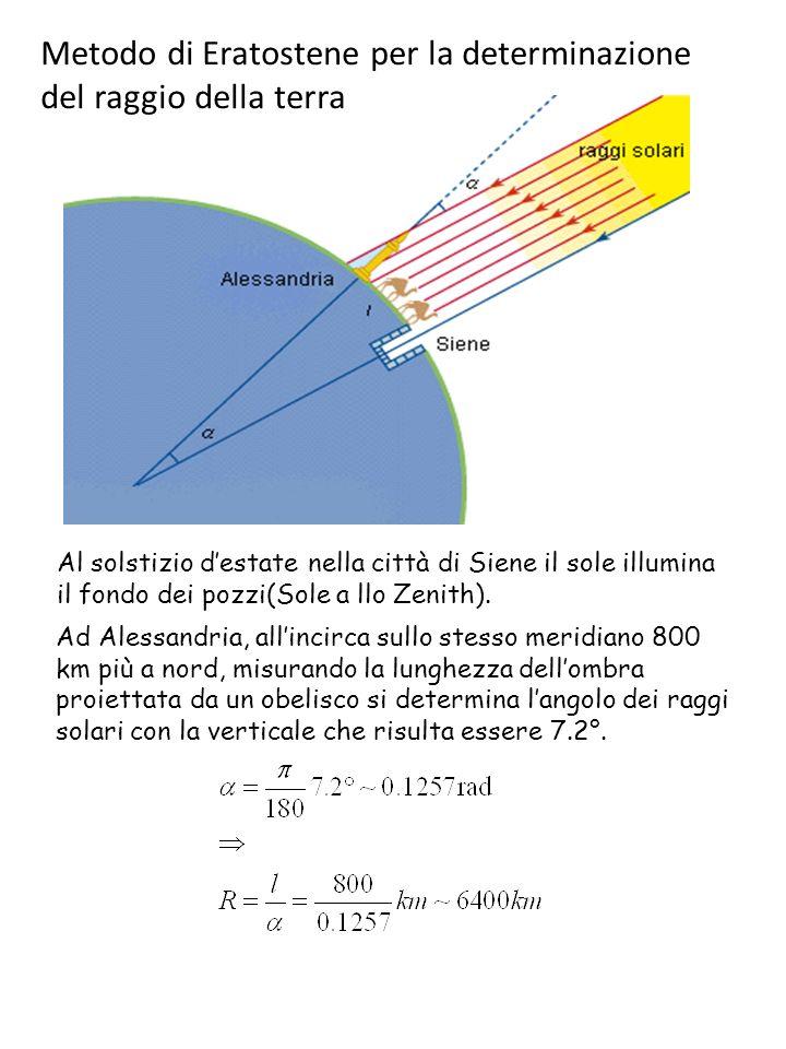Metodo di Eratostene per la determinazione del raggio della terra