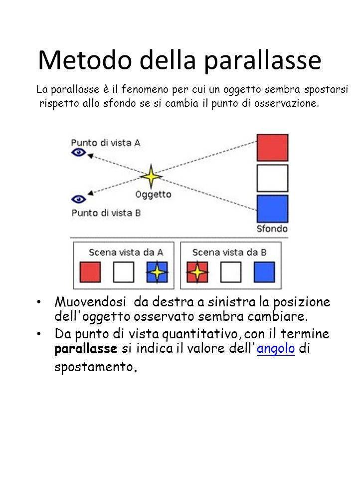 Metodo della parallasse