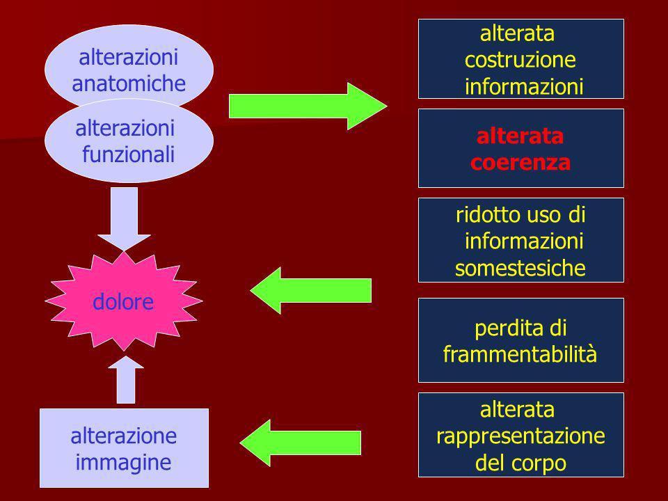 alterata costruzione. informazioni. alterazioni. anatomiche. alterazioni. funzionali. alterata.