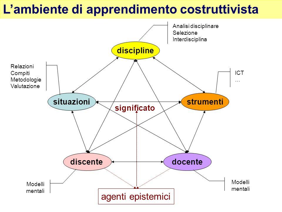 L'ambiente di apprendimento costruttivista