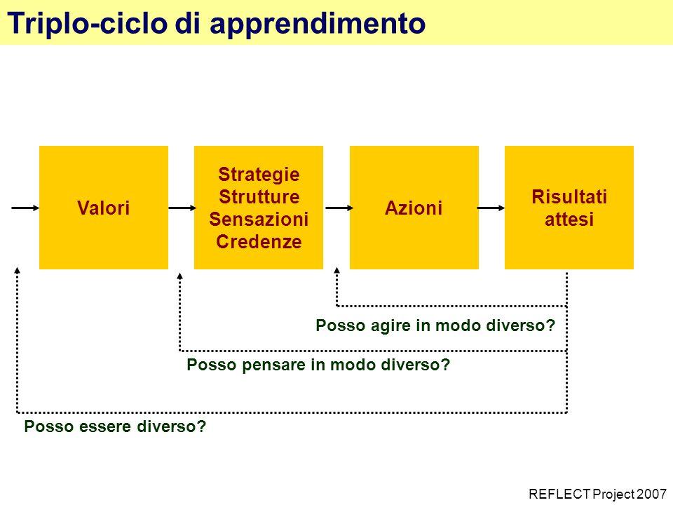 Triplo-ciclo di apprendimento