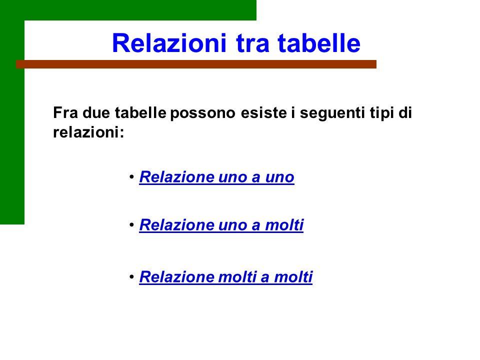 Relazioni tra tabelle Fra due tabelle possono esiste i seguenti tipi di relazioni: Relazione uno a uno.
