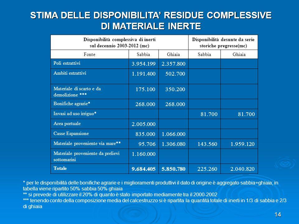 STIMA DELLE DISPONIBILITA' RESIDUE COMPLESSIVE DI MATERIALE INERTE