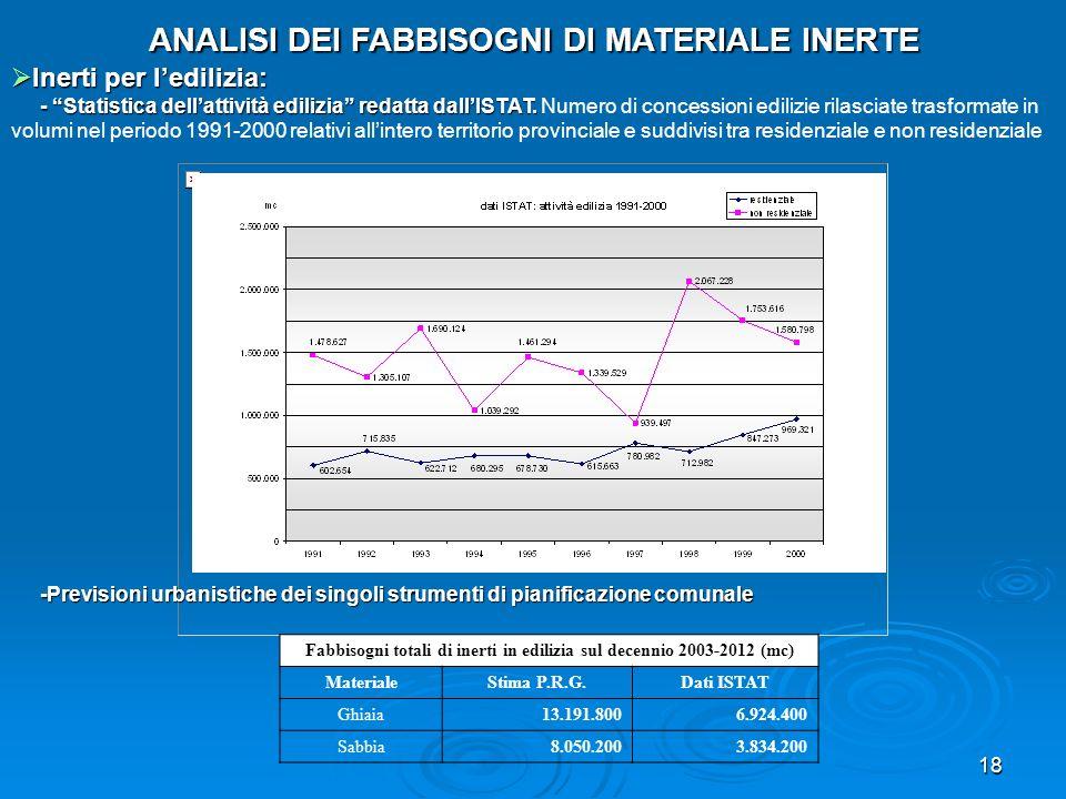 Fabbisogni totali di inerti in edilizia sul decennio 2003-2012 (mc)