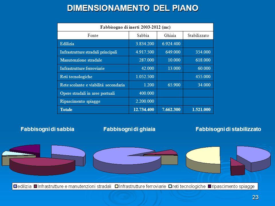 DIMENSIONAMENTO DEL PIANO Fabbisogno di inerti 2003-2012 (mc)