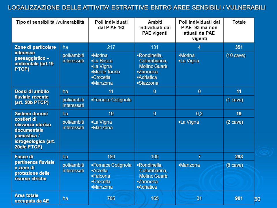 LOCALIZZAZIONE DELLE ATTIVITA' ESTRATTIVE ENTRO AREE SENSIBILI / VULNERABILI
