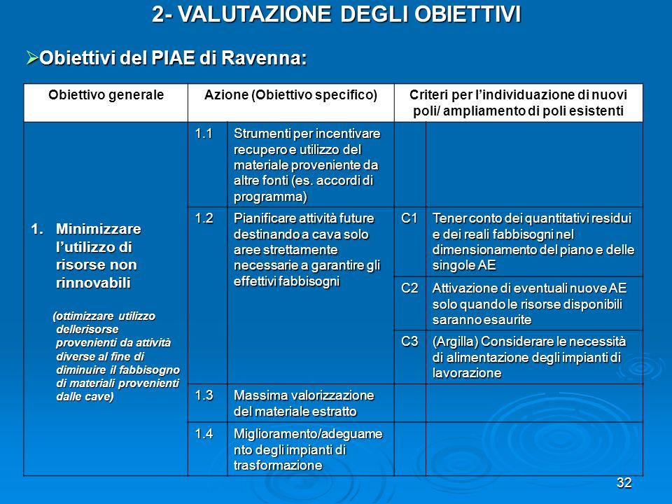 2- VALUTAZIONE DEGLI OBIETTIVI Azione (Obiettivo specifico)