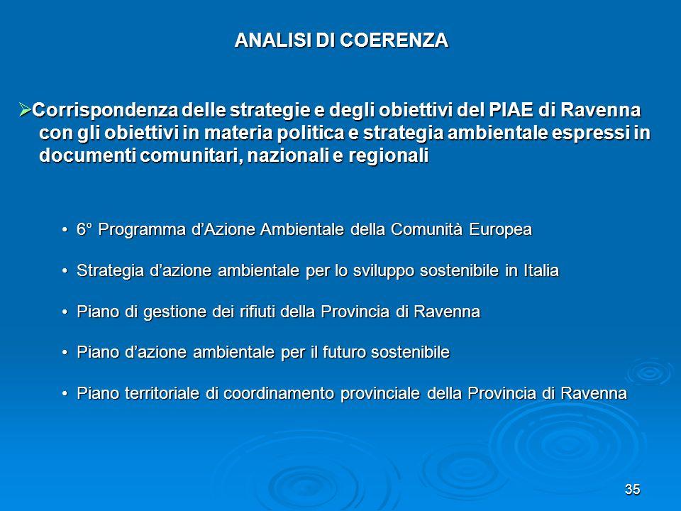 Corrispondenza delle strategie e degli obiettivi del PIAE di Ravenna