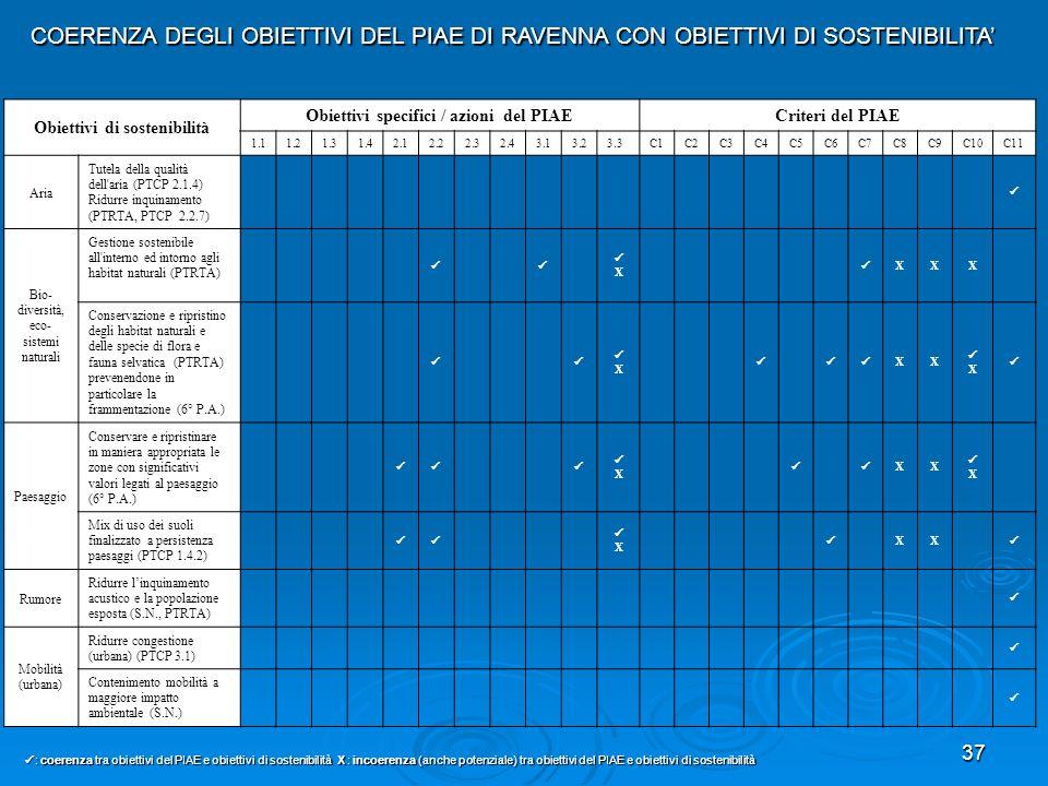 Obiettivi di sostenibilità Obiettivi specifici / azioni del PIAE