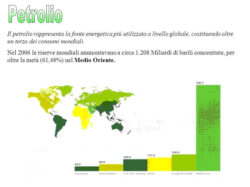 Petrolio Il petrolio rappresenta la fonte energetica più utilizzata a livello globale, costituendo oltre un terzo dei consumi mondiali.