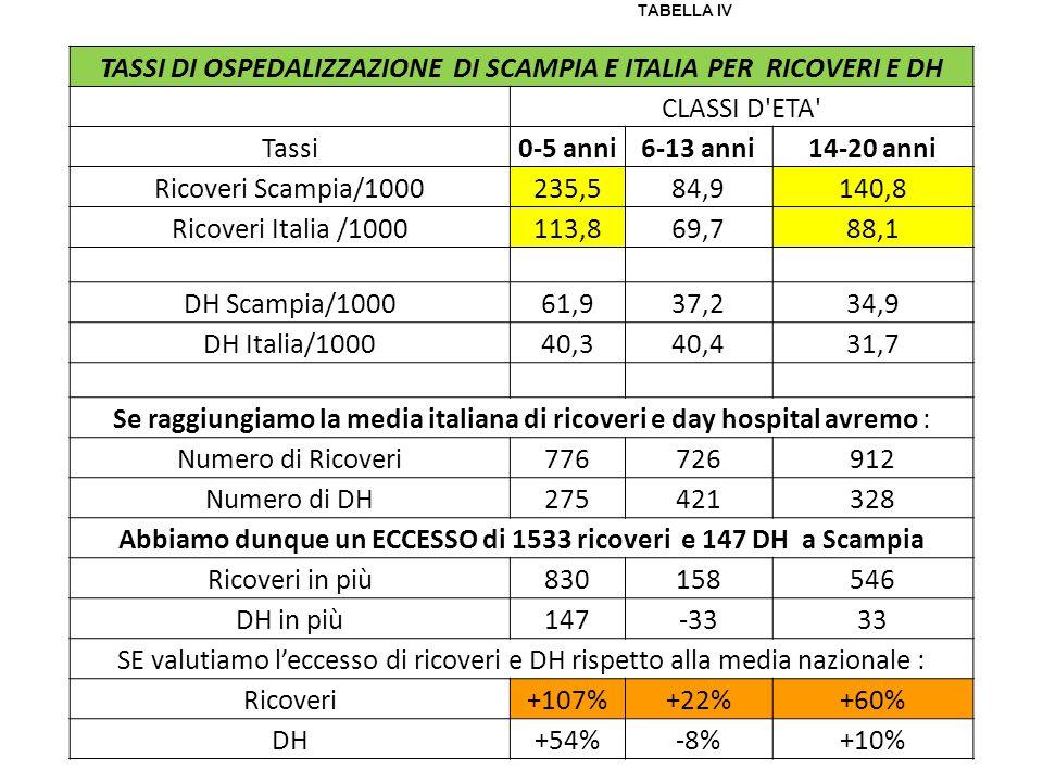 TASSI DI OSPEDALIZZAZIONE DI SCAMPIA E ITALIA PER RICOVERI E DH