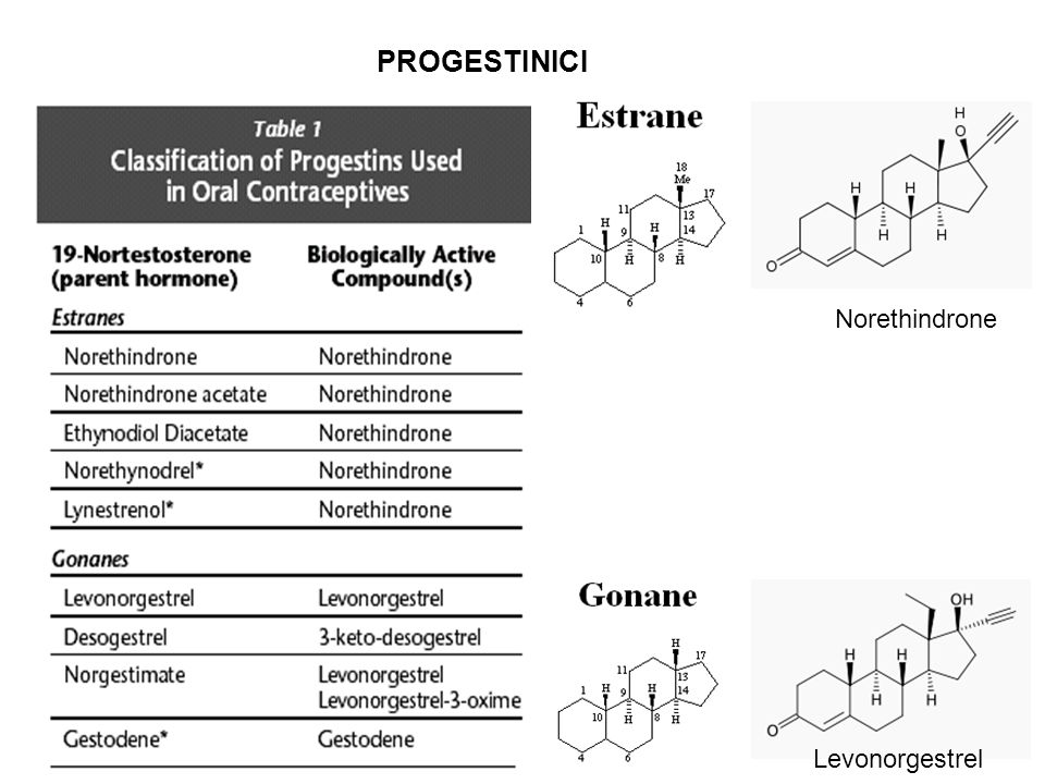 PROGESTINICI Norethindrone Levonorgestrel