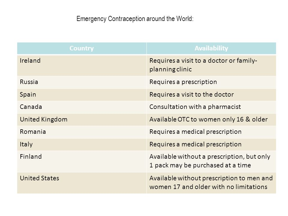 Emergency Contraception around the World: