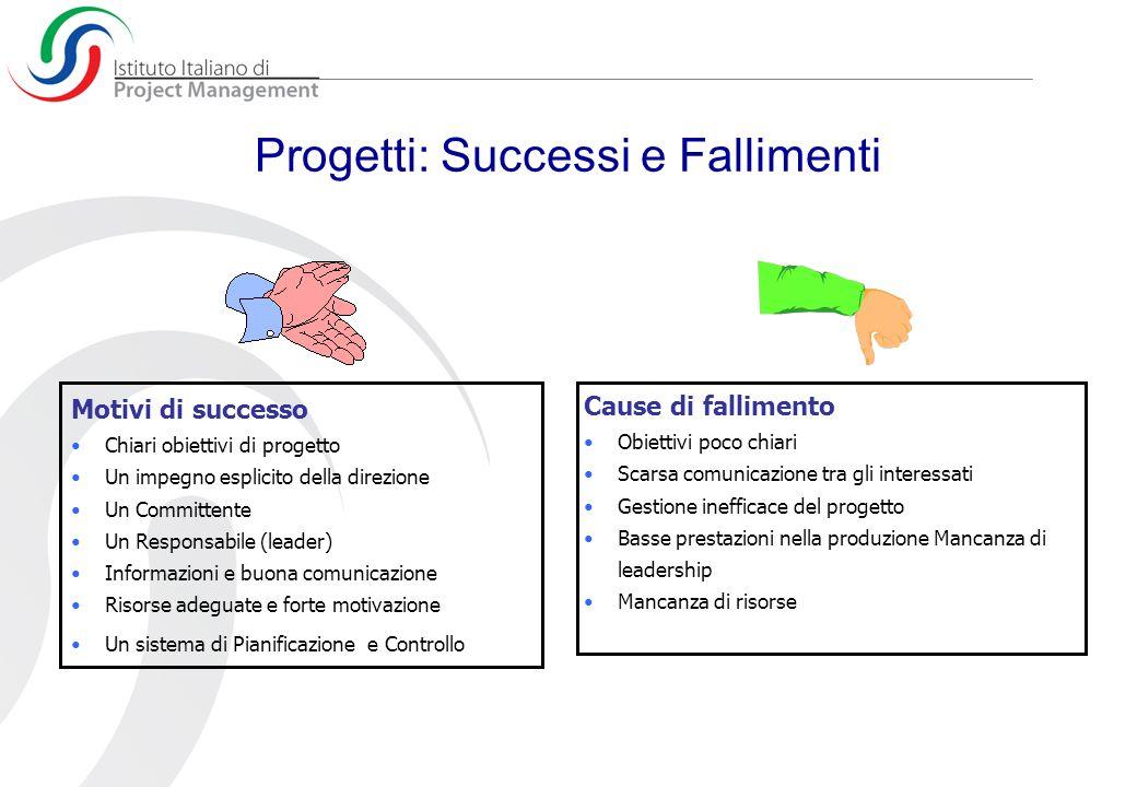 Progetti: Successi e Fallimenti