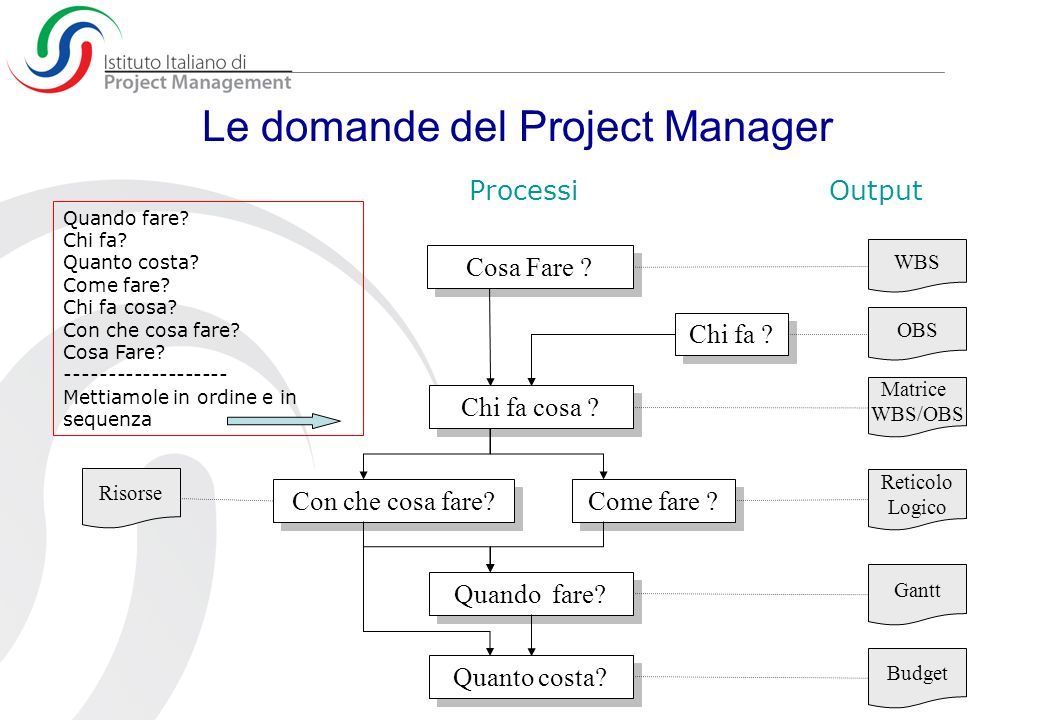 Le domande del Project Manager